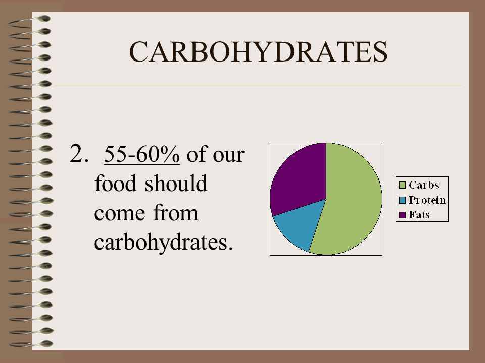 CARBOHYDRATES 2. 55-60% of our food should come from carbohydrates.