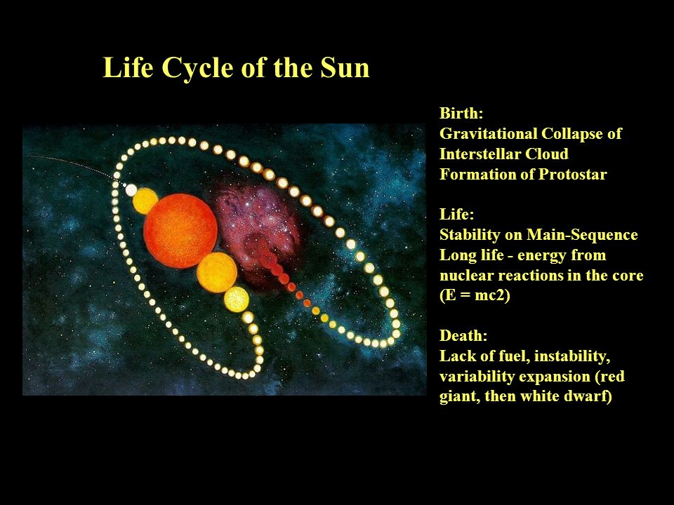 Birth: Gravitational Collapse of Interstellar Cloud Formation of Protostar Life: Stability on Main-Sequence Long life - energy from nuclear reactions in the core (E = mc2) Death: Lack of fuel, instability, variability expansion (red giant, then white dwarf) Life Cycle of the Sun