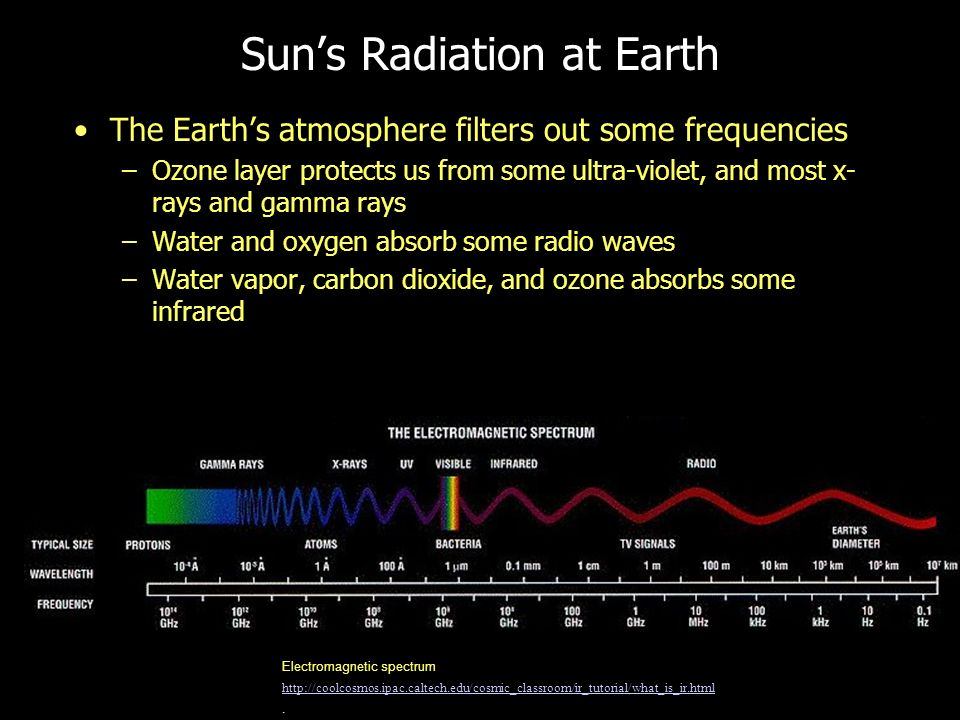 Suns Radiation at Earth The Earths atmosphere filters out some frequencies –Ozone layer protects us from some ultra-violet, and most x- rays and gamma rays –Water and oxygen absorb some radio waves –Water vapor, carbon dioxide, and ozone absorbs some infrared Electromagnetic spectrum http://coolcosmos.ipac.caltech.edu/cosmic_classroom/ir_tutorial/what_is_ir.html.
