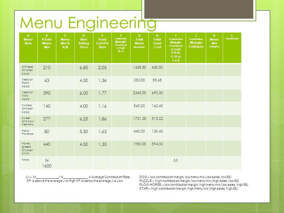 Menu Engineering A Menu Item B # Sold Menu Mix C Menu Mix % B/N D Item Selling Price E Food Cost Per Item F Contribution Margin Overhead & Profit D-E