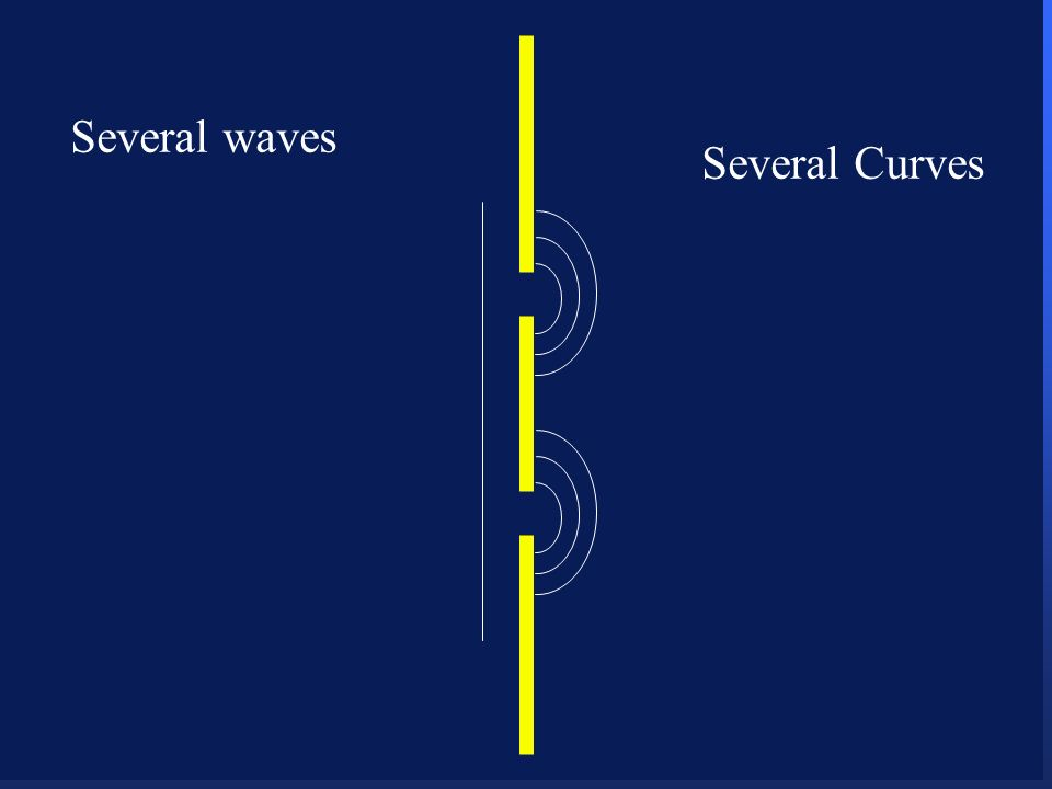22 Several waves Several Curves