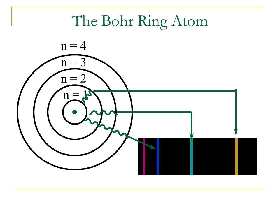 The Bohr Ring Atom n = 3 n = 4 n = 2 n = 1