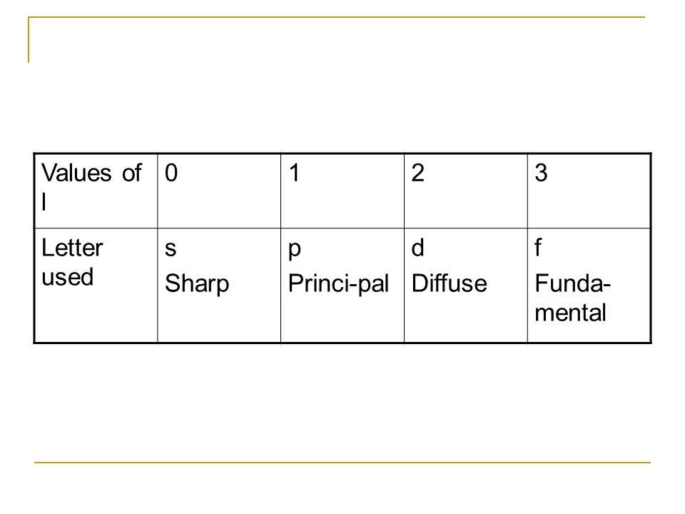 Values of l 0123 Letter used s Sharp p Princi-pal d Diffuse f Funda- mental