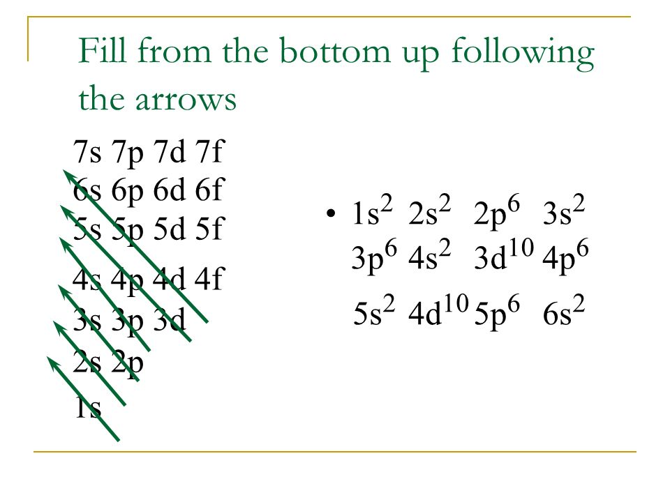Fill from the bottom up following the arrows 1s 2s 2p 3s 3p 3d 4s 4p 4d 4f 5s 5p 5d 5f 6s 6p 6d 6f 7s 7p 7d 7f 1s 2 2s 2 2p 6 3s 2 3p 6 4s 2 3d 10 4p