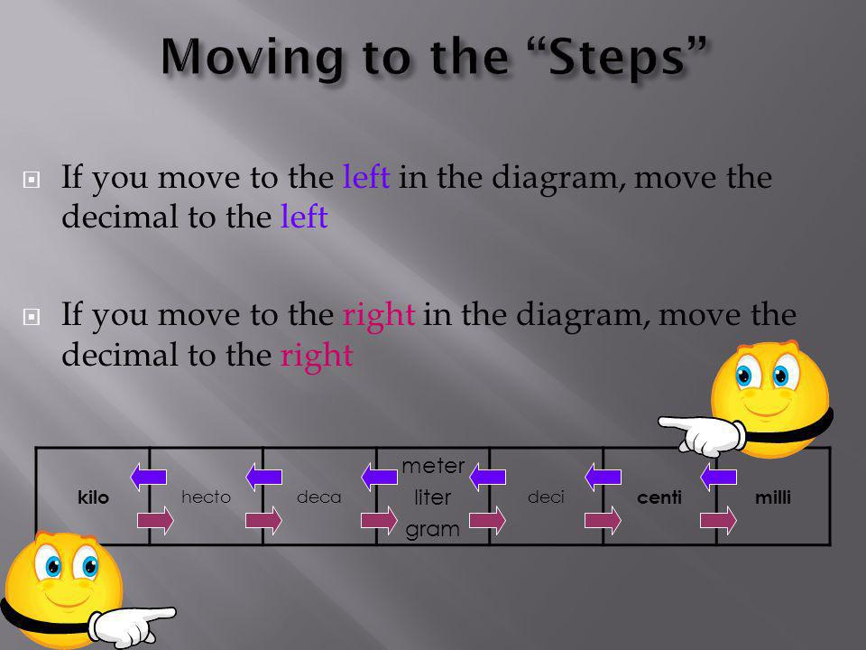 If you move to the left in the diagram, move the decimal to the left If you move to the right in the diagram, move the decimal to the right kilo hecto