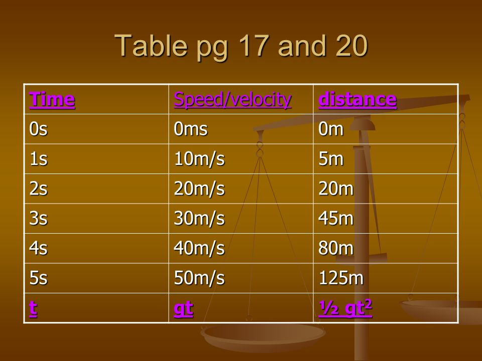 Table pg 17 and 20 TimeSpeed/velocitydistance 0s0ms0m 1s10m/s5m 2s20m/s20m 3s30m/s45m 4s40m/s80m 5s50m/s125m tgt ½ gt 2