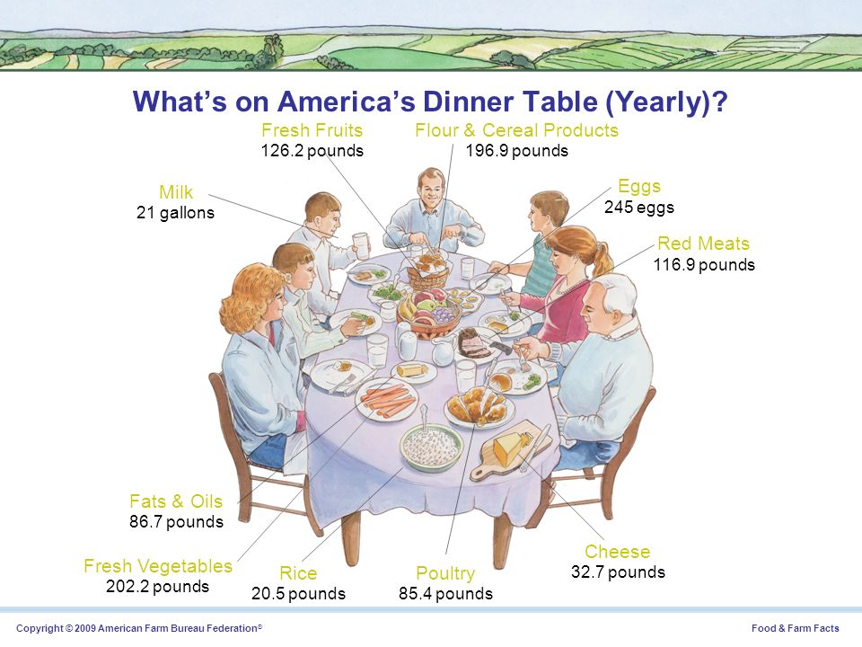 Copyright © 2009 American Farm Bureau Federation ® Food & Farm Facts Of the 10 percent of disposable income Americans spend on food each year, 58 percent is for food eaten at home and 42 percent is for food eaten away from home.