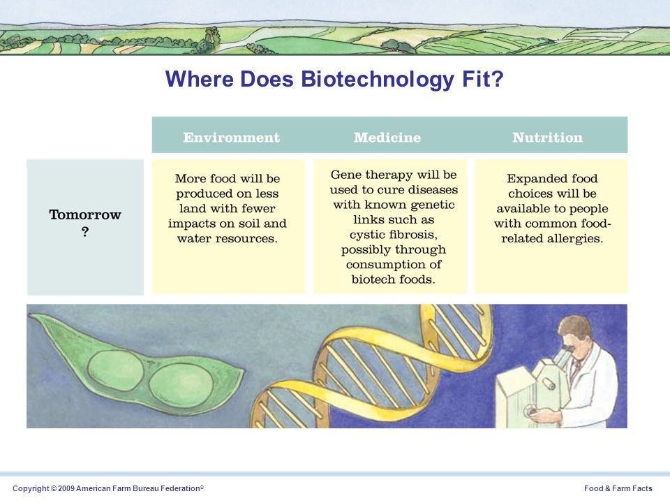 Copyright © 2009 American Farm Bureau Federation ® Food & Farm Facts Where Does Biotechnology Fit?