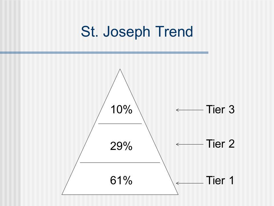 St. Joseph Trend 61% 29% 10% Tier 1 Tier 2 Tier 3