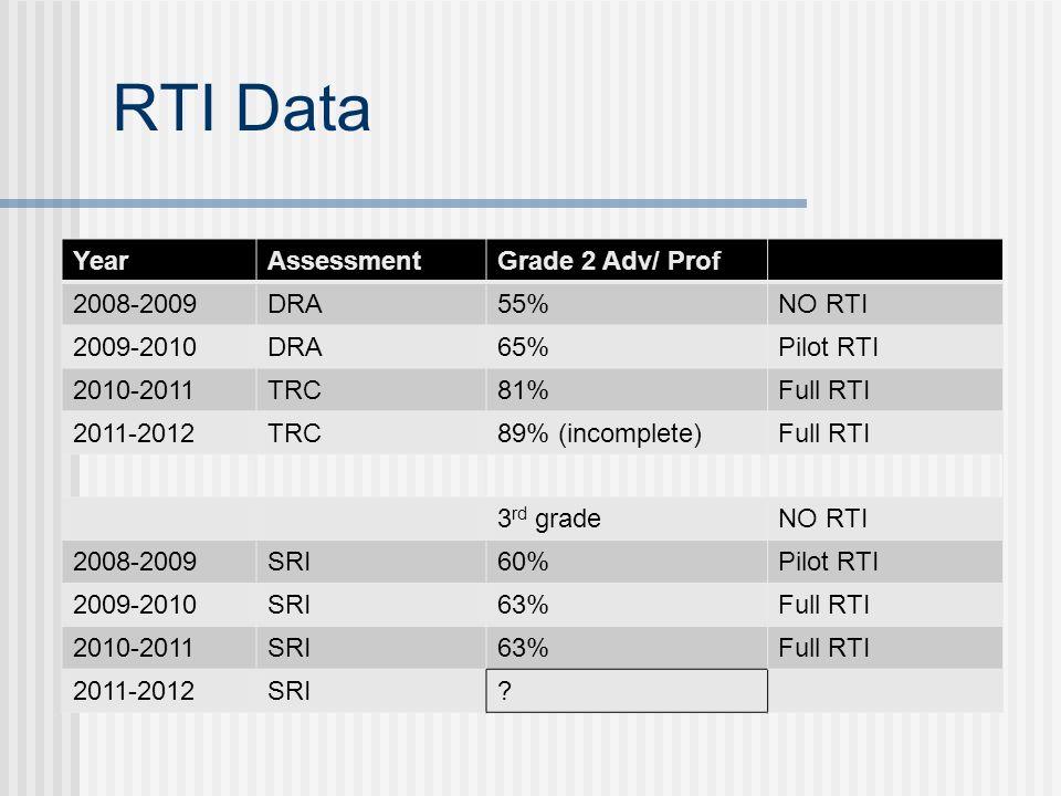 RTI Data YearAssessmentGrade 2 Adv/ Prof 2008-2009DRA55%NO RTI 2009-2010DRA65%Pilot RTI 2010-2011TRC81%Full RTI 2011-2012TRC89% (incomplete)Full RTI 3 rd gradeNO RTI 2008-2009SRI60%Pilot RTI 2009-2010SRI63%Full RTI 2010-2011SRI63%Full RTI 2011-2012SRI