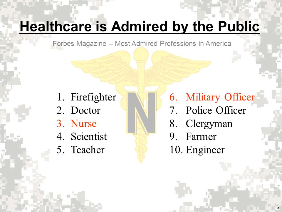 5 Healthcare is Admired by the Public 1.Firefighter6.