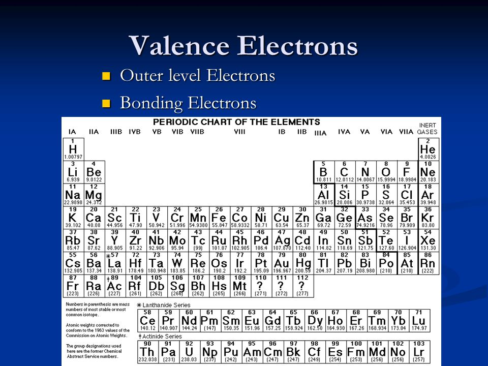 Valence Electrons Outer level Electrons Outer level Electrons Bonding Electrons Bonding Electrons