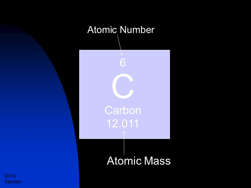 6 C Carbon 12.011 Section 2-1 An Element in the Periodic Table Go to Section: Atomic Number Atomic Mass