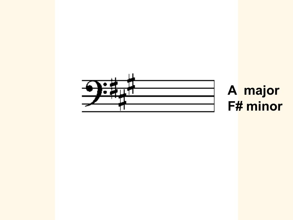 A major F# minor