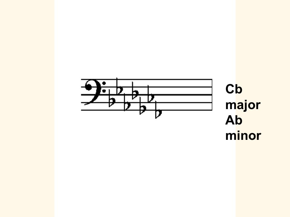 Cb major Ab minor