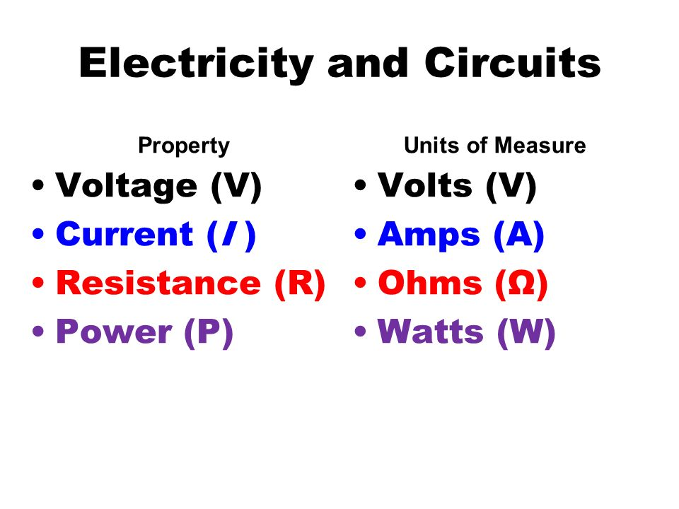 Electricity and Circuits Property Voltage (V) Current (I ) Resistance (R) Power (P) Units of Measure Volts (V) Amps (A) Ohms (Ω) Watts (W)