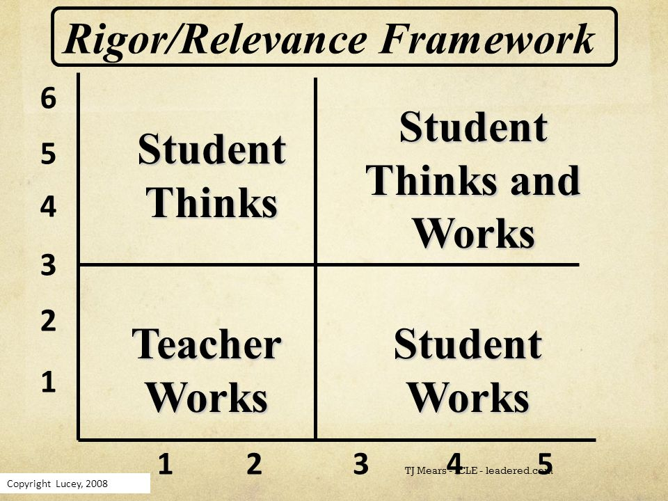 Copyright Lucey, 2008 1 2 3 4 5 6 12345 Rigor/Relevance Framework Student Works Teacher Works Student Thinks Student Thinks and Works TJ Mears - ICLE - leadered.com