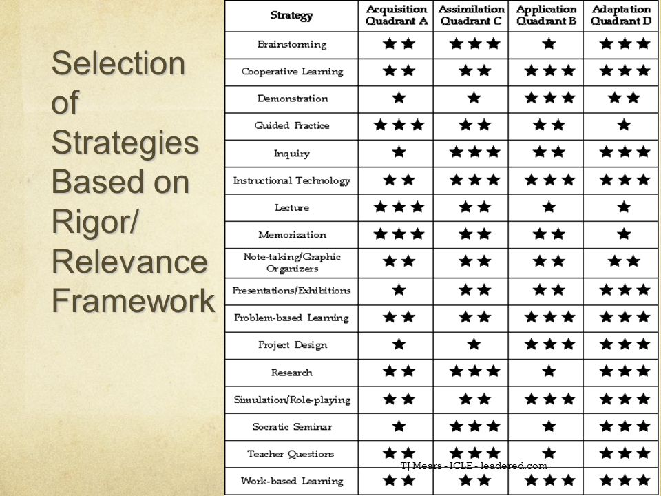 Selection of Strategies Based on Rigor/ Relevance Framework TJ Mears - ICLE - leadered.com