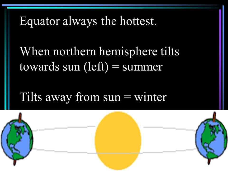Equator always the hottest. When northern hemisphere tilts towards sun (left) = summer Tilts away from sun = winter