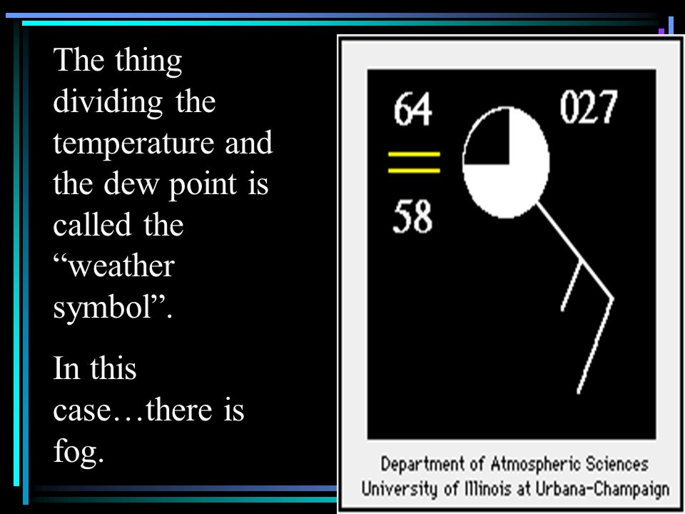 The thing dividing the temperature and the dew point is called the weather symbol. In this case…there is fog.