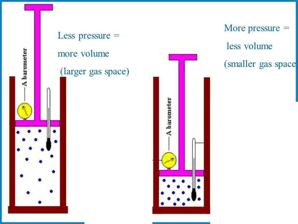 Less pressure = more volume (larger gas space) More pressure = less volume (smaller gas space)
