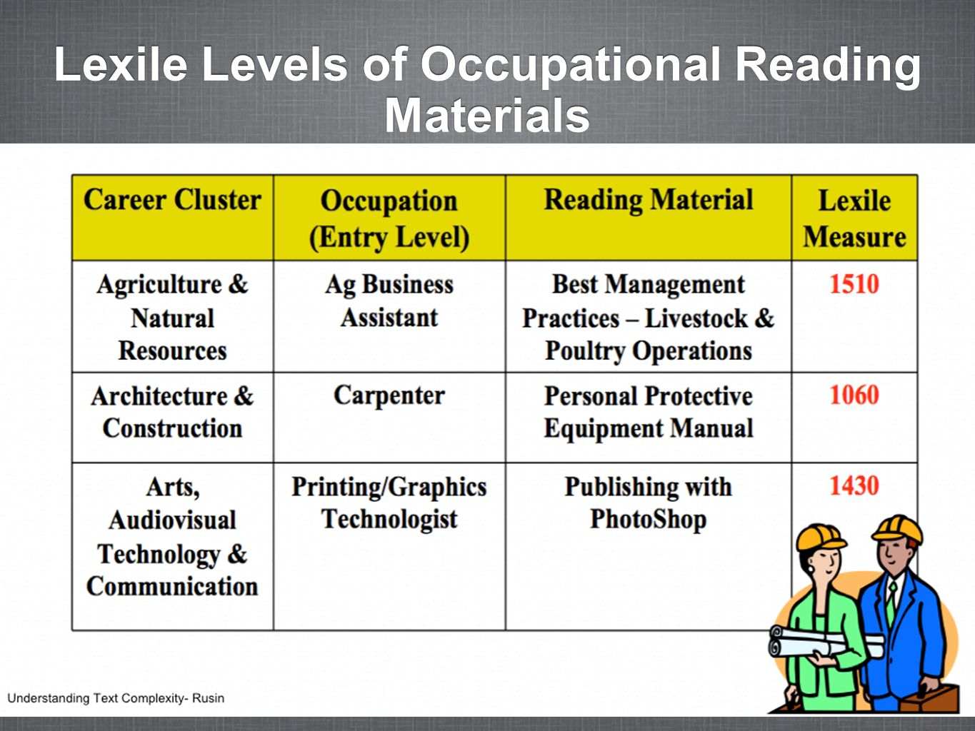 Lexile Levels of Occupational Reading Materials