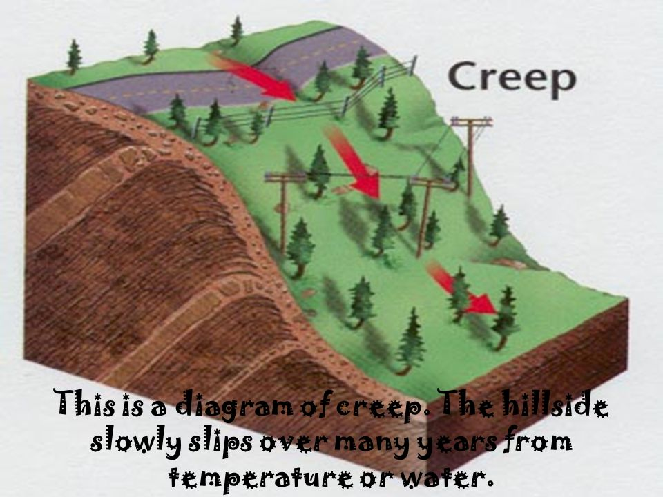 This is a diagram of creep. The hillside slowly slips over many years from temperature or water.