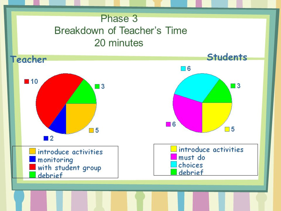 Phase 3 Breakdown of Teachers Time 20 minutes Teacher Students