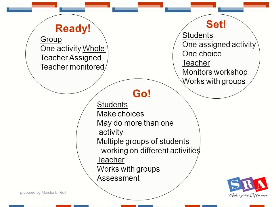 prepared by Marsha L. Roit Ready! Group One activity Whole Teacher Assigned Teacher monitored Go! Students Make choices May do more than one activity