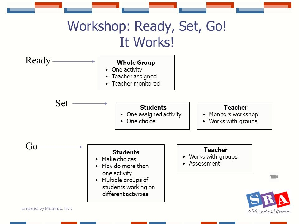 prepared by Marsha L. Roit Workshop: Ready, Set, Go! It Works! Ready Set Go Whole Group One activity Teacher assigned Teacher monitored Students One a