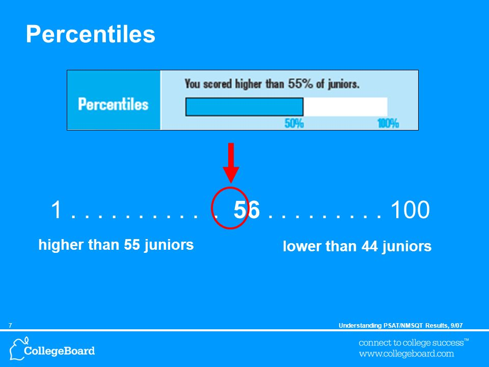 7Understanding PSAT/NMSQT Results, 9/07 Percentiles 1...........