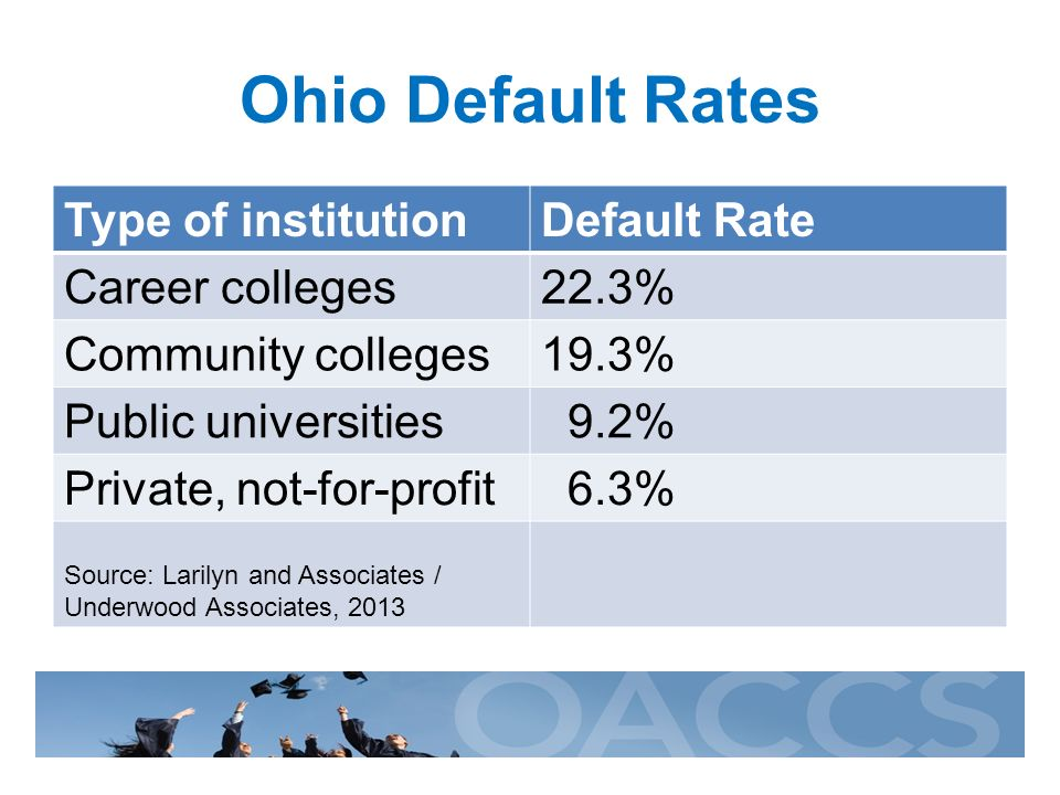 Ohio Default Rates Type of institutionDefault Rate Career colleges22.3% Community colleges19.3% Public universities 9.2% Private, not-for-profit 6.3% Source: Larilyn and Associates / Underwood Associates, 2013