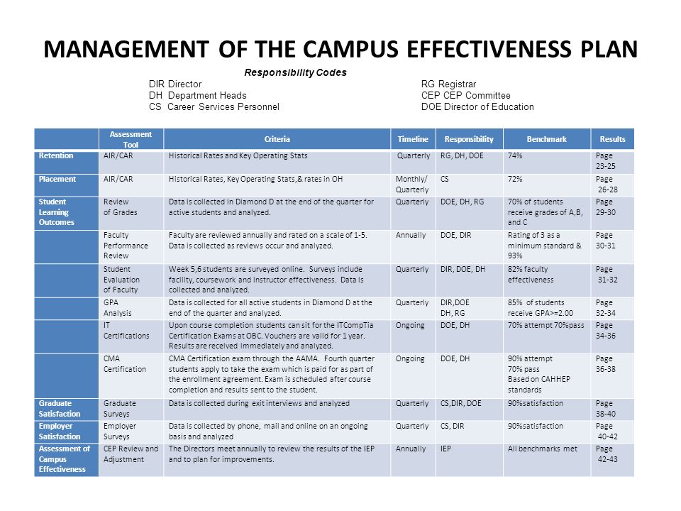 MANAGEMENT OF THE CAMPUS EFFECTIVENESS PLAN Assessment Tool CriteriaTimelineResponsibilityBenchmarkResults RetentionAIR/CARHistorical Rates and Key Operating StatsQuarterlyRG, DH, DOE74%Page 23-25 PlacementAIR/CARHistorical Rates, Key Operating Stats,& rates in OHMonthly/ Quarterly CS72%Page 26-28 Student Learning Outcomes Review of Grades Data is collected in Diamond D at the end of the quarter for active students and analyzed.