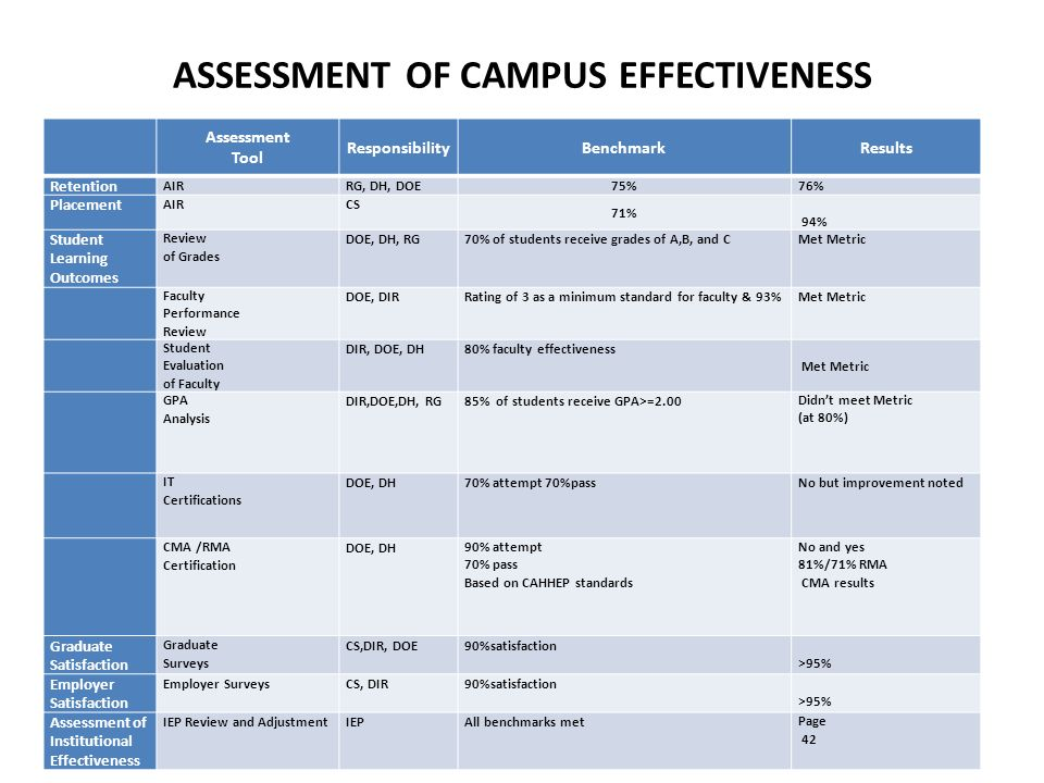 ASSESSMENT OF CAMPUS EFFECTIVENESS Assessment Tool ResponsibilityBenchmarkResults Retention AIRRG, DH, DOE 75% 76% Placement AIRCS 71% 94% Student Learning Outcomes Review of Grades DOE, DH, RG70% of students receive grades of A,B, and CMet Metric Faculty Performance Review DOE, DIRRating of 3 as a minimum standard for faculty & 93%Met Metric Student Evaluation of Faculty DIR, DOE, DH80% faculty effectiveness Met Metric GPA Analysis DIR,DOE,DH, RG85% of students receive GPA>=2.00Didnt meet Metric (at 80%) IT Certifications DOE, DH70% attempt 70%passNo but improvement noted CMA /RMA Certification DOE, DH90% attempt 70% pass Based on CAHHEP standards No and yes 81%/71% RMA CMA results Graduate Satisfaction Graduate Surveys CS,DIR, DOE90%satisfaction >95% Employer Satisfaction Employer SurveysCS, DIR90%satisfaction >95% Assessment of Institutional Effectiveness IEP Review and AdjustmentIEPAll benchmarks metPage 42