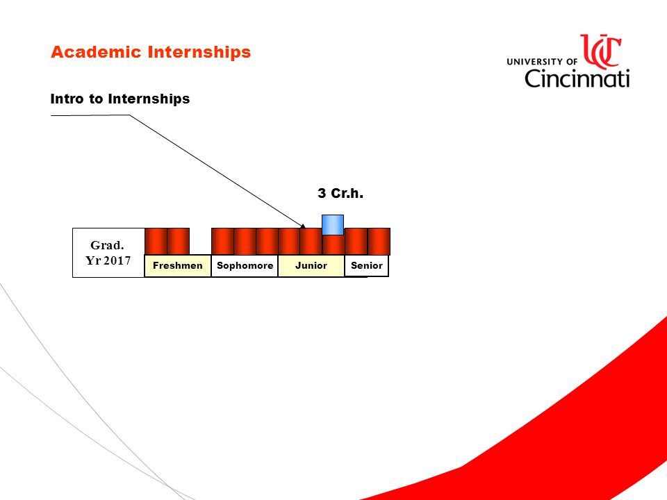 Grad. Yr 2017 Academic Internships FreshmenSophomoreJunior Senior Intro to Internships 3 Cr.h.