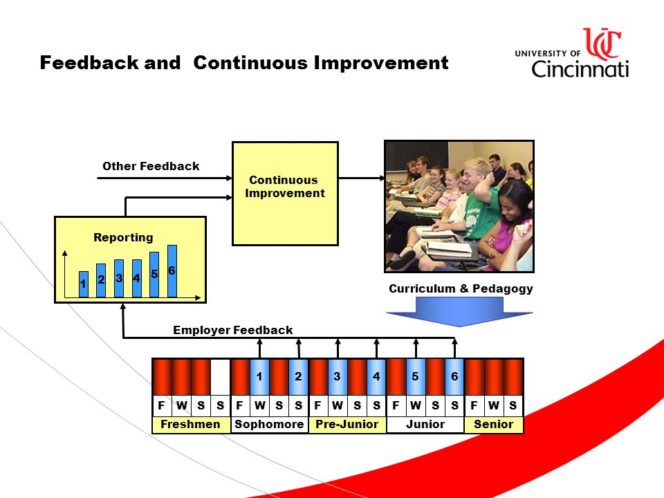 Feedback and Continuous Improvement FWSS 12 FWSS 34 FWSS 56 FWSSFWS FreshmenSophomorePre-JuniorJuniorSenior Employer Feedback 1 2 34 5 6 Continuous Improvement Reporting Other Feedback Curriculum & Pedagogy