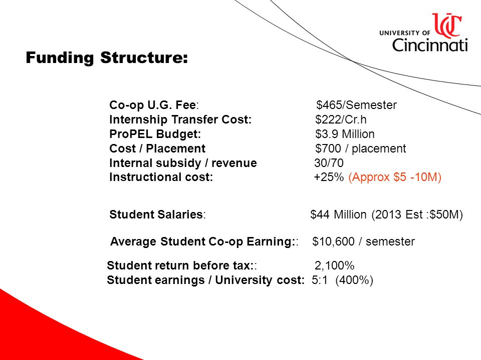 Funding Structure: Co-op U.G. Fee: $465/Semester Internship Transfer Cost: $222/Cr.h ProPEL Budget: $3.9 Million Cost / Placement $700 / placement Int