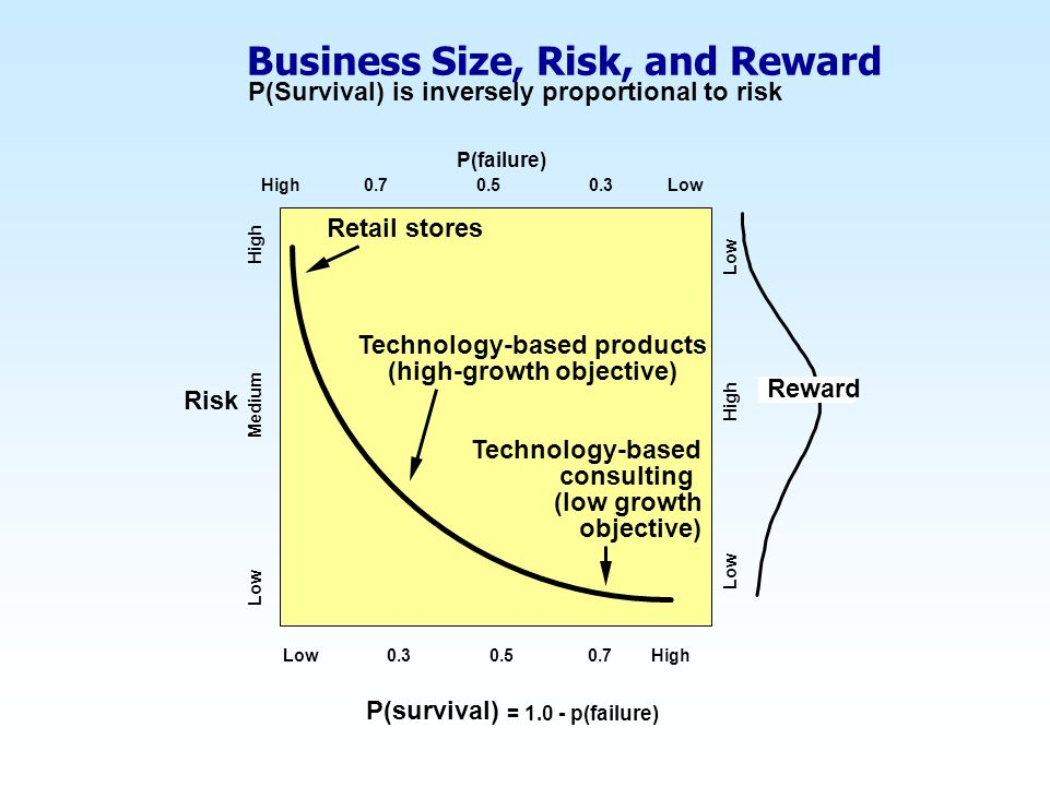 Business Size, Risk, and Reward P(survival) = 1.0 - p(failure) Low 0.3 0.5 0.7 High Low Medium High Risk P(Survival) is inversely proportional to risk Retail stores Technology-based products (high-growth objective) Technology-based consulting (low growth objective) P(failure) High 0.7 0.5 0.3 Low Reward Low High Low