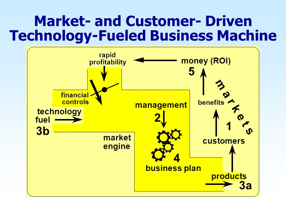 benefits customers financial controls management market engine technology fuel rapid profitability products 2 1 3a 3b m a r k e t s 5 4 business plan money (ROI) Market- and Customer- Driven Technology-Fueled Business Machine