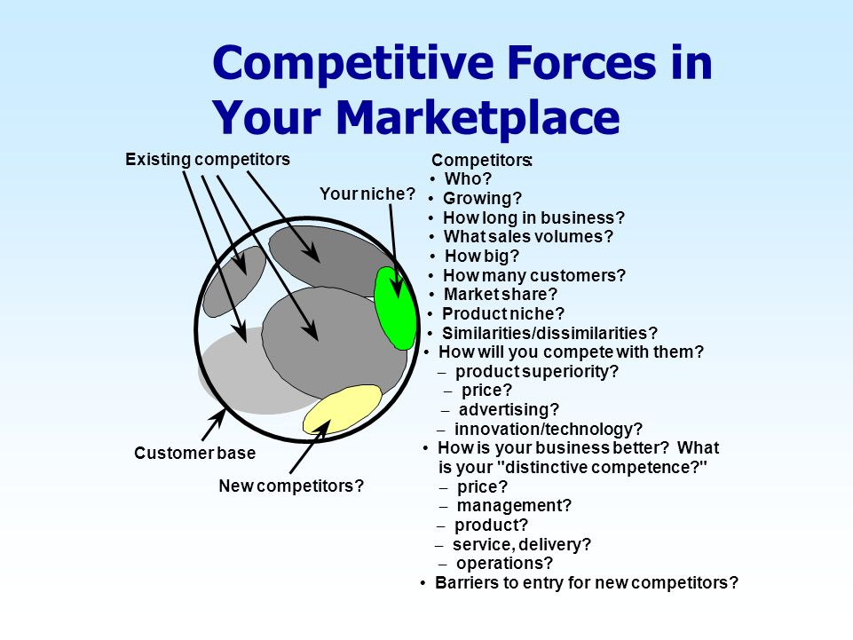 Competitive Forces in Your Marketplace Customer base Existing competitors Competitors: Who.