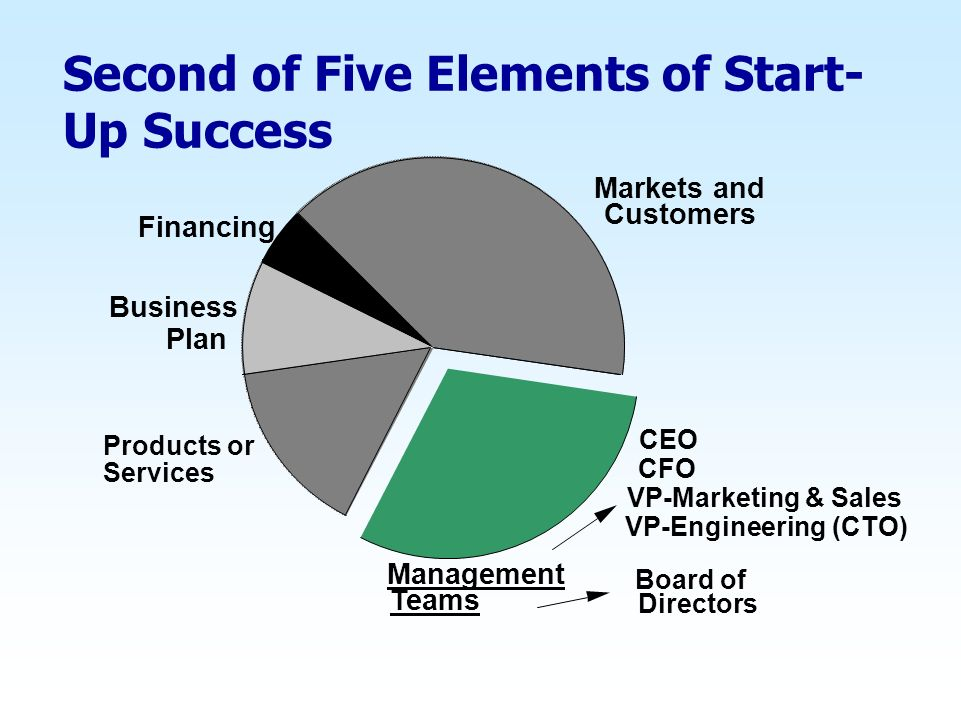 Second of Five Elements of Start- Up Success Markets and Customers Management Teams Business Plan Financing Board of Directors CEO CFO VP-Engineering
