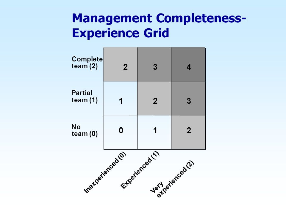 Management Completeness- Experience Grid Inexperienced (0) Very experienced (2) Complete team (2) Partial team (1) 01 13 34 No team (0) Experienced (1