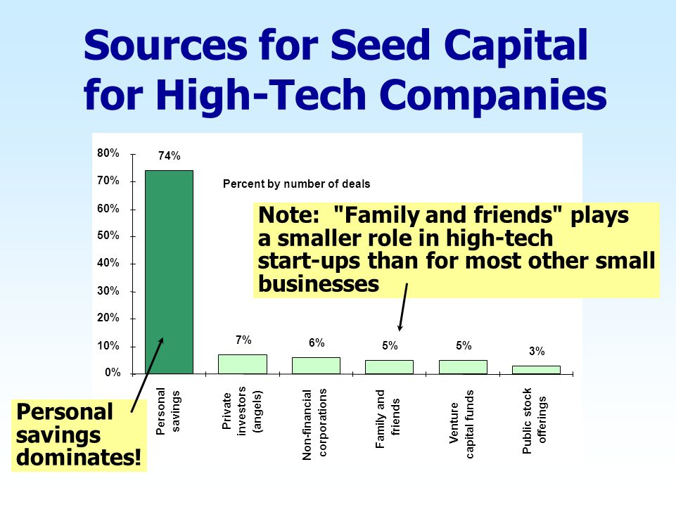 Sources for Seed Capital for High-Tech Companies 0% 10% 20% 30% 40% 50% 60% 70% 80% Personal savings Private investors (angels) Non-financial corporations Family and friends Venture capital funds Public stock offerings 74% 7% 6% 5% 3% Percent by number of deals Note: Family and friends plays a smaller role in high-tech start-ups than for most other small businesses Personal savings dominates!