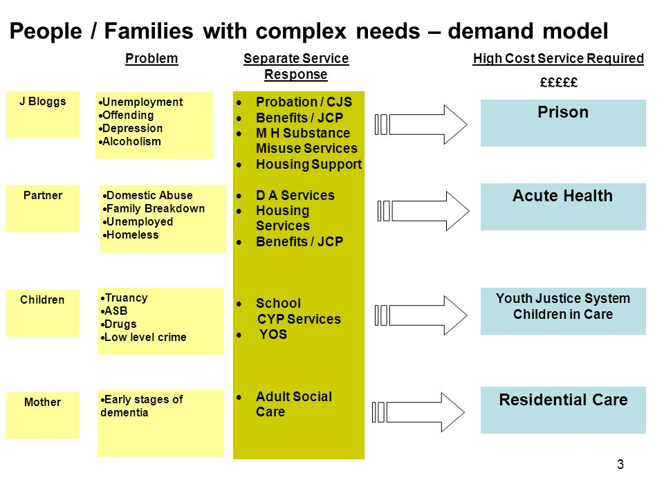 3 People / Families with complex needs – demand model J Bloggs Unemployment Offending Depression Alcoholism Probation / CJS Benefits / JCP M H Substance Misuse Services Housing Support D A Services Housing Services Benefits / JCP School CYP Services YOS Adult Social Care Partner Domestic Abuse Family Breakdown Unemployed Homeless Children Truancy ASB Drugs Low level crime Mother Early stages of dementia Prison Acute Health Youth Justice System Children in Care Residential Care ProblemSeparate Service Response High Cost Service Required £££££