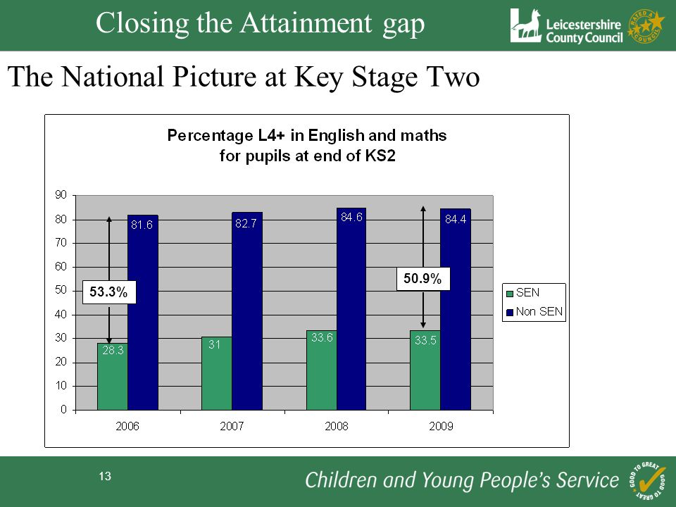 13 The National Picture at Key Stage Two 50.9% 53.3% Closing the Attainment gap