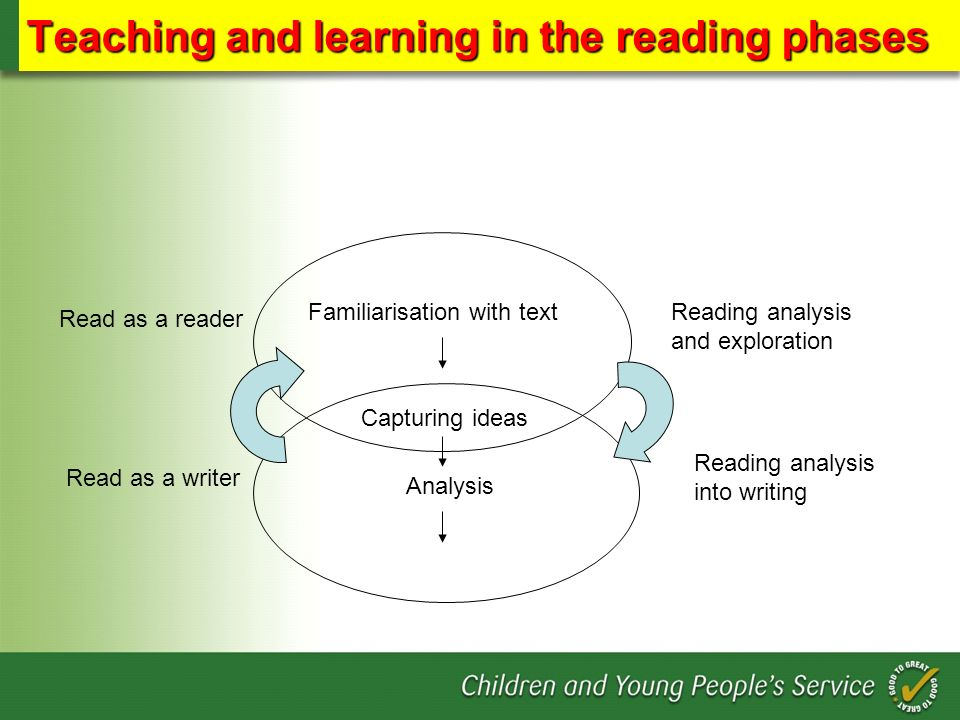 Teaching and learning in the reading phases Reading analysis and exploration Reading analysis into writing Read as a reader Read as a writer Familiari