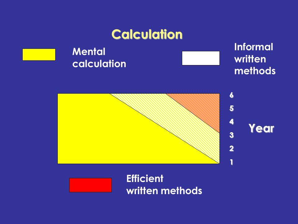 Informal written methods Mental calculation 654321Year Efficient written methods Calculation