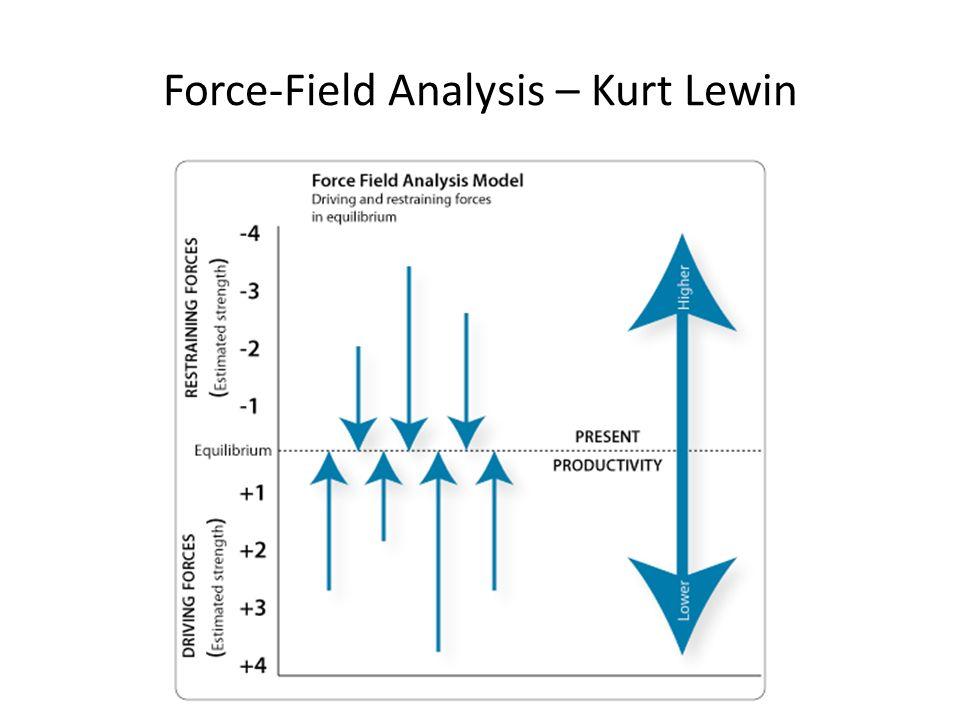 Force-Field Analysis – Kurt Lewin
