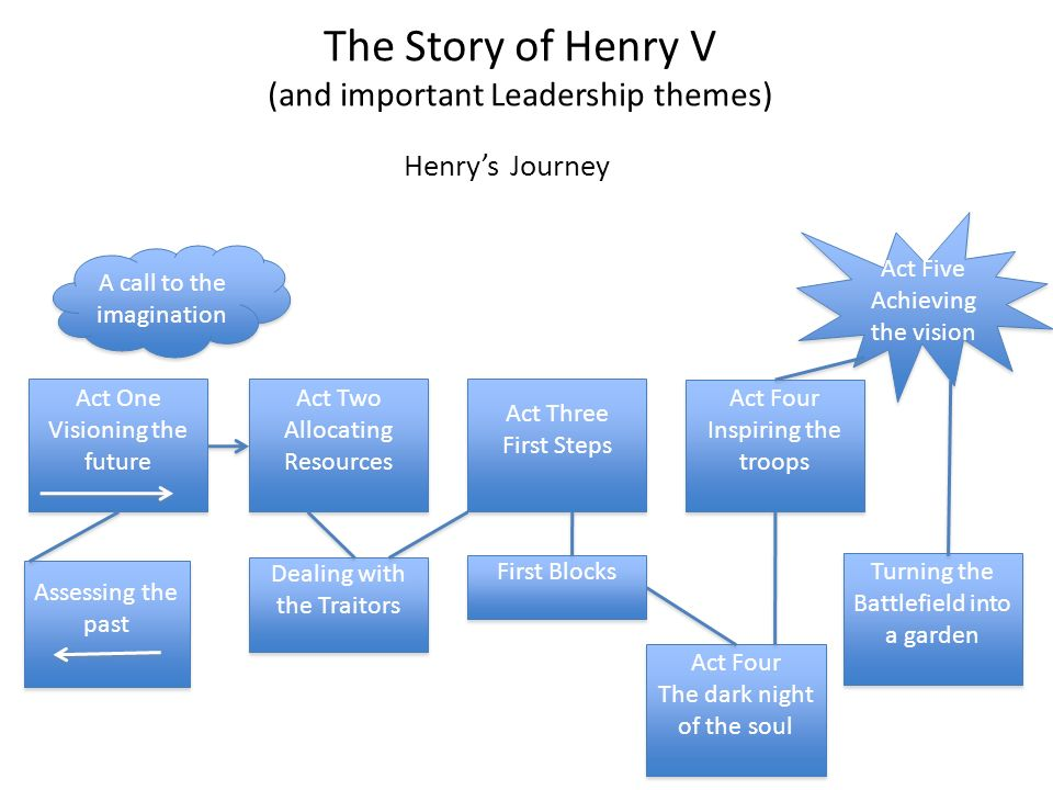 Act One From Vision to Commitment Sets the Scene Assesses the past Visions the future Shows Henry building consent around his mission and visibly committing to it.