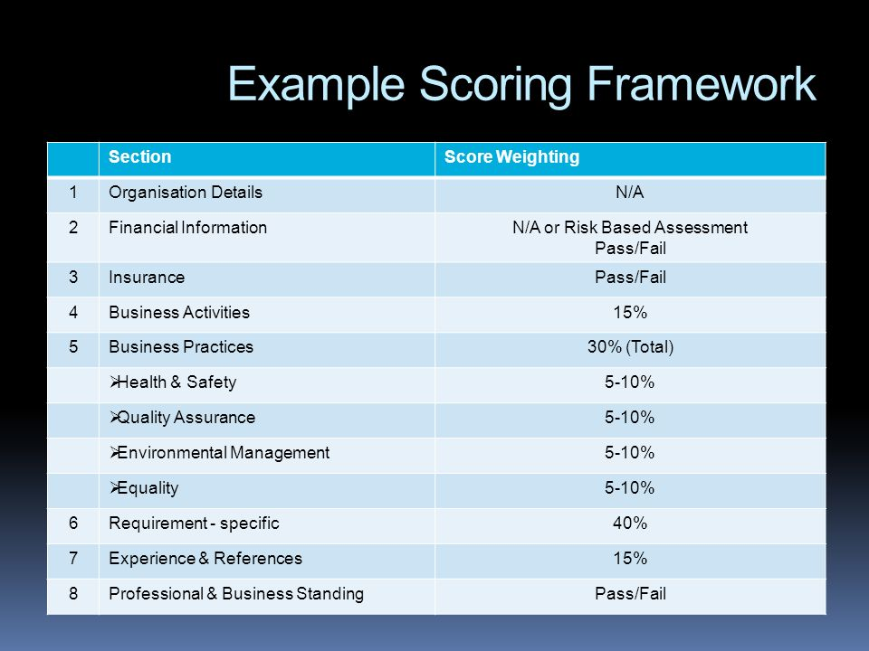 Example Scoring Framework SectionScore Weighting 1Organisation DetailsN/A 2Financial InformationN/A or Risk Based Assessment Pass/Fail 3InsurancePass/Fail 4Business Activities15% 5Business Practices30% (Total) Health & Safety5-10% Quality Assurance5-10% Environmental Management5-10% Equality5-10% 6Requirement - specific40% 7Experience & References15% 8Professional & Business StandingPass/Fail